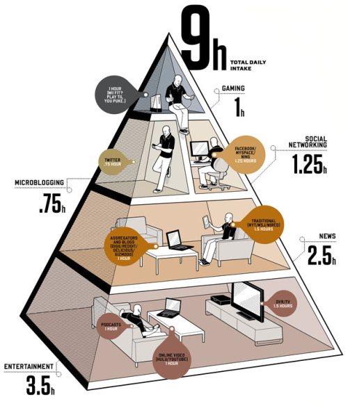 Arquitetura da infomação - hierarquização das nossas infomações