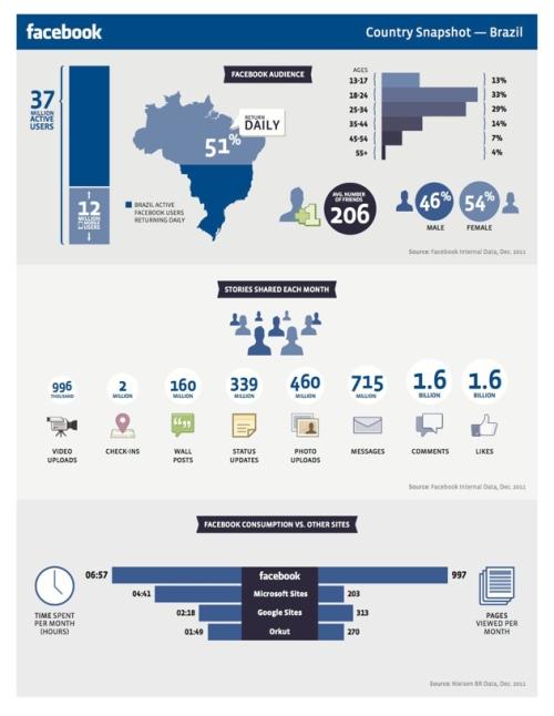Estatísticas do Facebook no Brasil