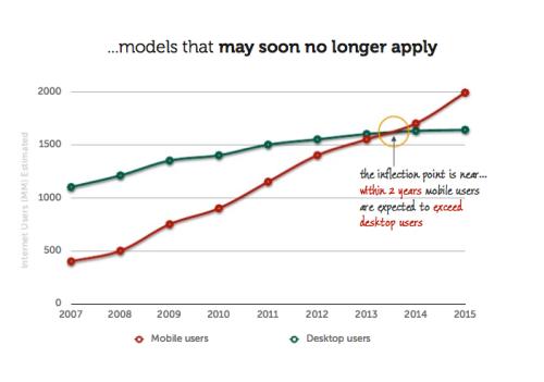 Projeção de mobile web versus desktop web