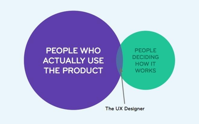 O que faz um UX Designer