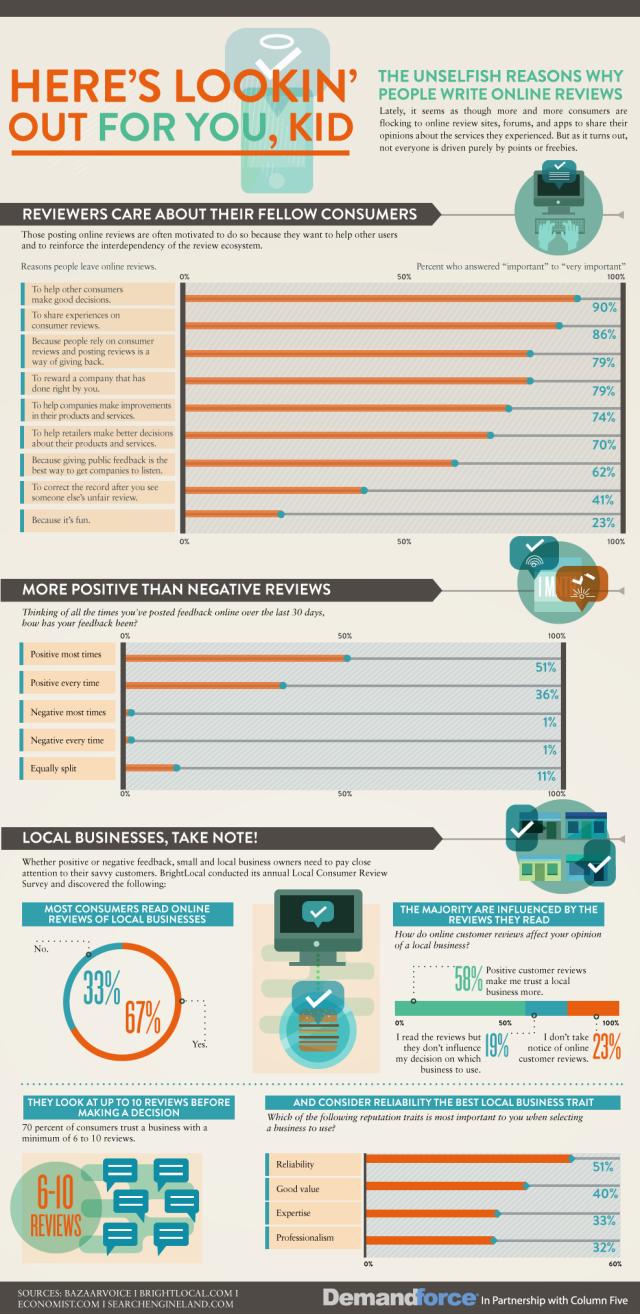 Motivos pelos quais as pessoas escrevem reviews sobre produtos e serviços