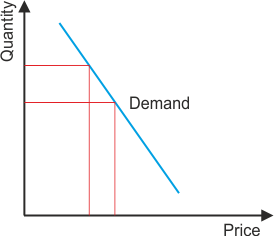 price-elasticity-traditional