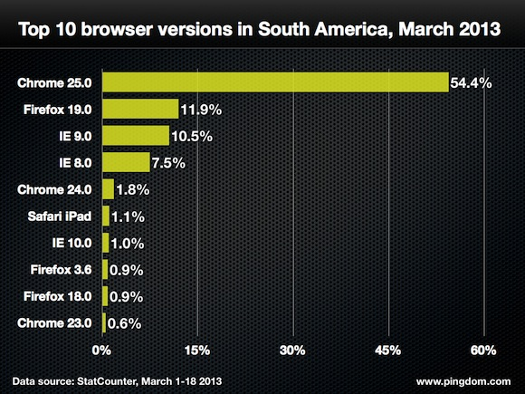 Browser-version-south-america-top-10