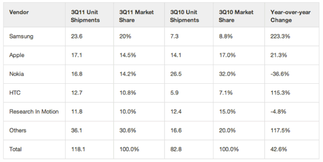 Top five smartphone vendors, shipment and market share