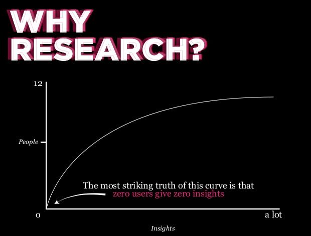 Por que pesquisa?